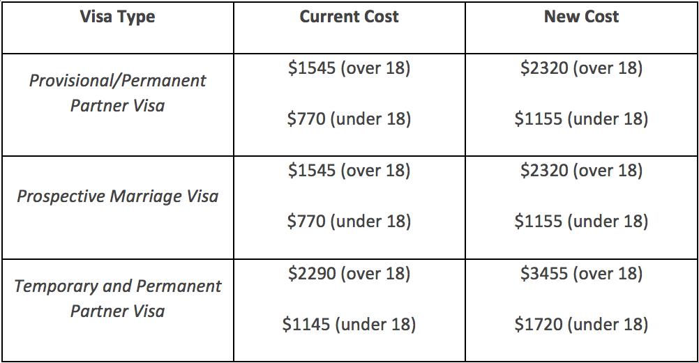 visa_price_rise_table_2