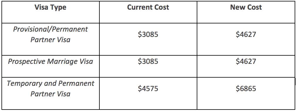 visa_price_rise_table_2014